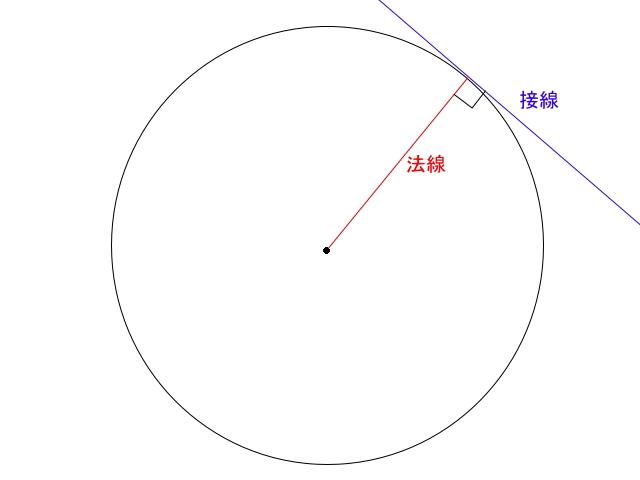 接線方向に踏めれば推進力に ... : 中学1年 数学 図形 : 中学
